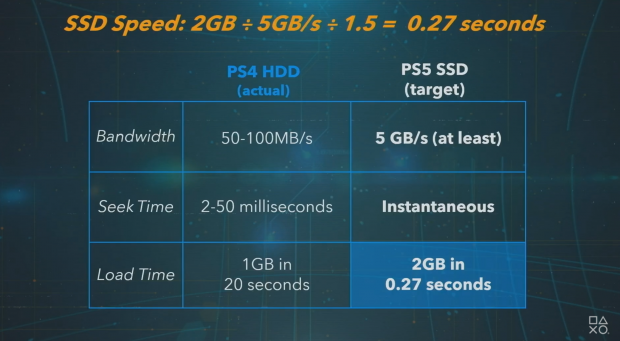 playstation 5 specs ssd